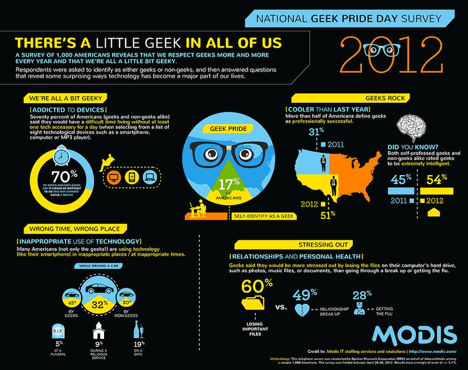 14154730928106 final geek nugget Revenge Of The Nerds: How We've All Turned A Bit Geek